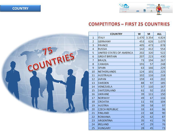 Top25 ved VM 2012 i Riccione